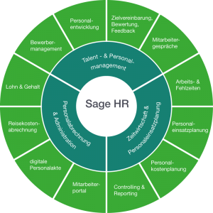 sage-hr-suite_diagramm